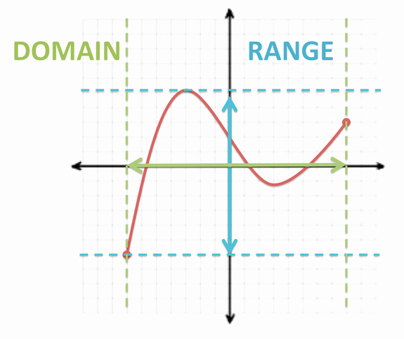 Domain and Range Of A Graph Worksheet Awesome Functions Finding Domain & Range Tutorial
