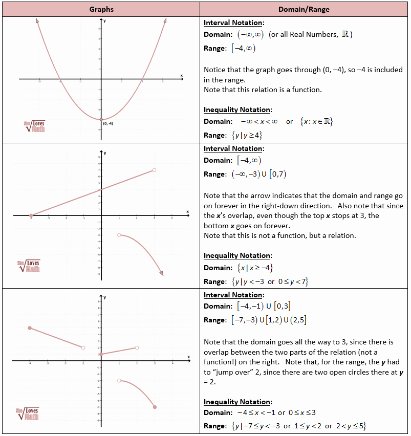 Domain and Range Of A Graph Worksheet Beautiful Algebraic Functions
