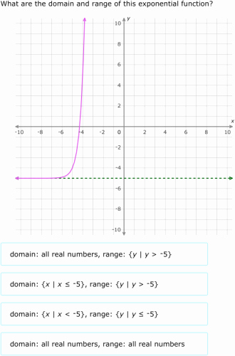 Domain and Range Of Graphs Worksheet Answers Awesome Ixl Domain and Range Of Exponential Functions Graphs