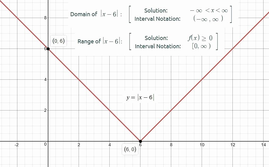 Domain and Range Of Graphs Worksheet Answers Beautiful How Do You Find the Domain and Range Of Y = X 6