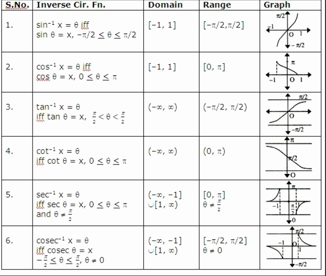 Domain and Range Of Graphs Worksheet Elegant Functions Domain and Range Review Worksheet