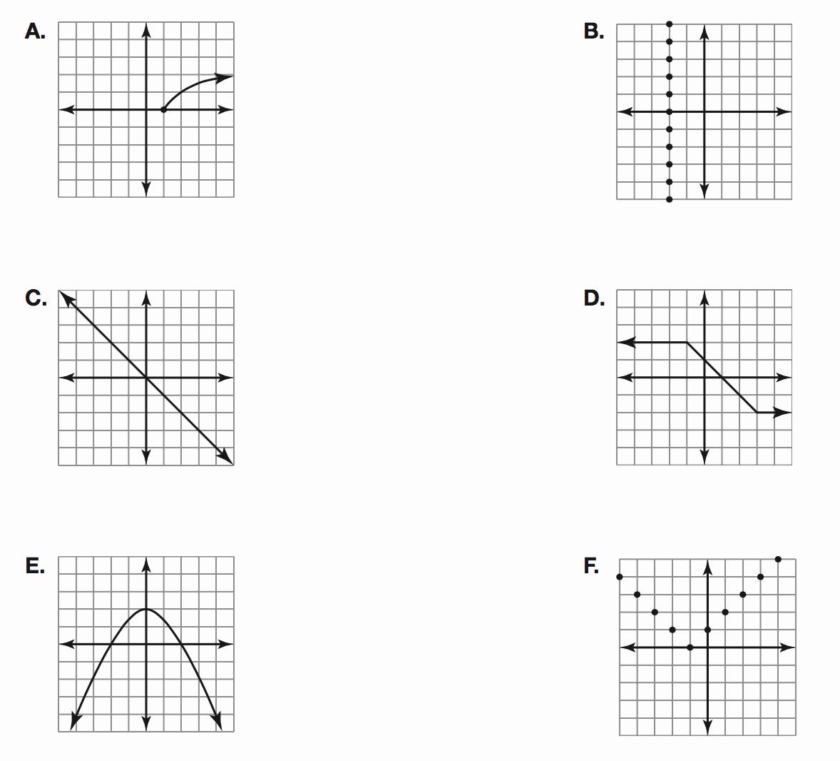 Domain and Range Of Graphs Worksheet New Worksheet Domain and Range A Graph Worksheet Grass