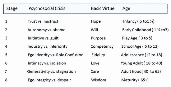 Erikson Growth and Development Chart Beautiful Psychology Essence Psychosocial theory Of Development