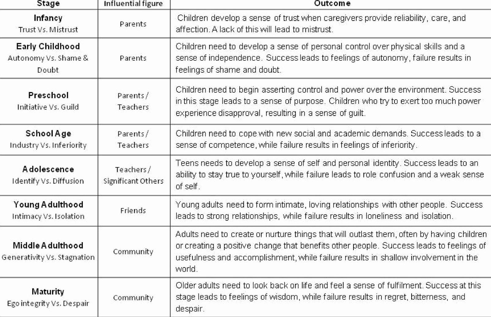 Erikson Growth and Development Chart Lovely Quotes About Stages Development 46 Quotes