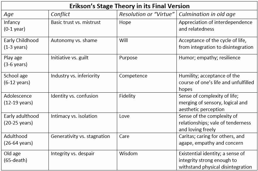 Erikson Growth and Development Chart New Human Development Psychology fort Wayne Ivy Tech