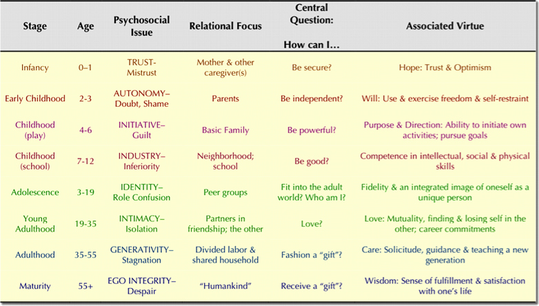 Erikson Stage Of Development Chart Awesome Dr Mandi sonnenberg Parents Just Don T Understand Do