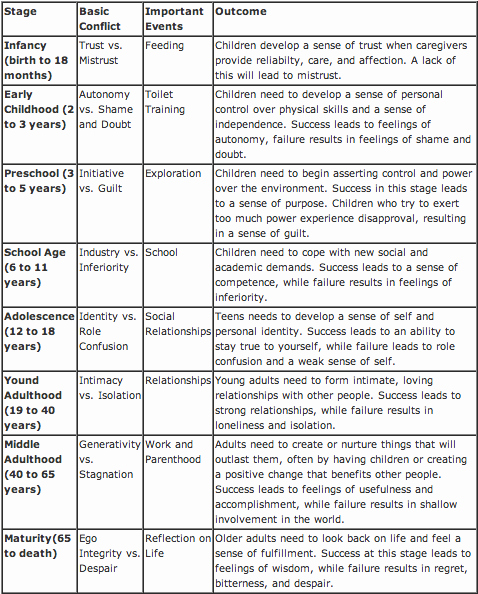 Erikson Stage Of Development Chart Awesome thoughts On the Developing Mind who Am I