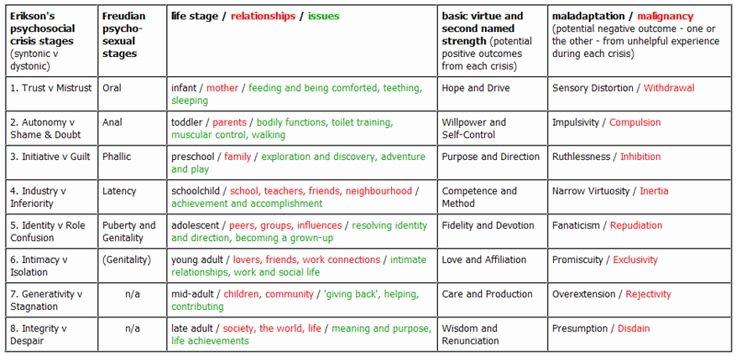 Erikson Stage Of Development Chart Fresh Erikson S Psychosocial Development theory Summary In