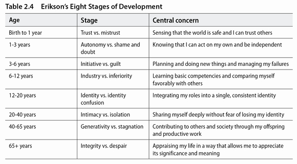 Erikson Stage Of Development Chart Fresh Link to Biography Video Link About Erik Erikson Picture