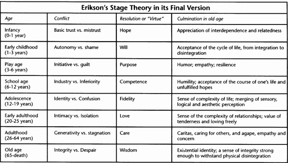 Erikson Stage Of Development Chart Lovely Erikson 8 Stages Of Development