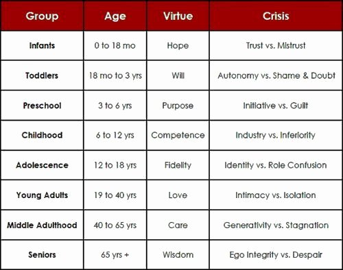 Erikson Stage Of Development Chart Lovely Erikson S Stages Of Development Nursing Google Search