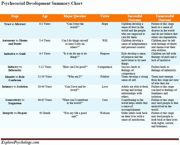 Erikson Stage Of Development Chart Lovely Psychosocial Development Summary Chart Free Printable