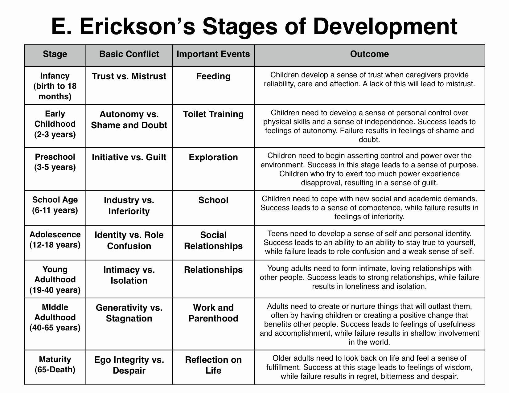 Erikson Stage Of Development Chart New Education E Erickson S Stages Of Development is A