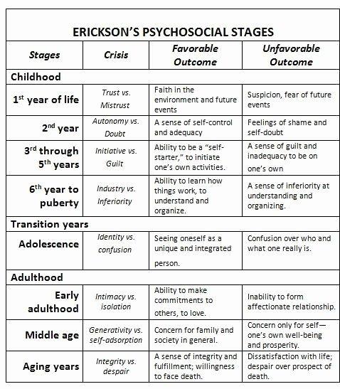 Erikson Stages Of Development Chart Pdf Awesome Erik Erikson Stages Of Development Chart