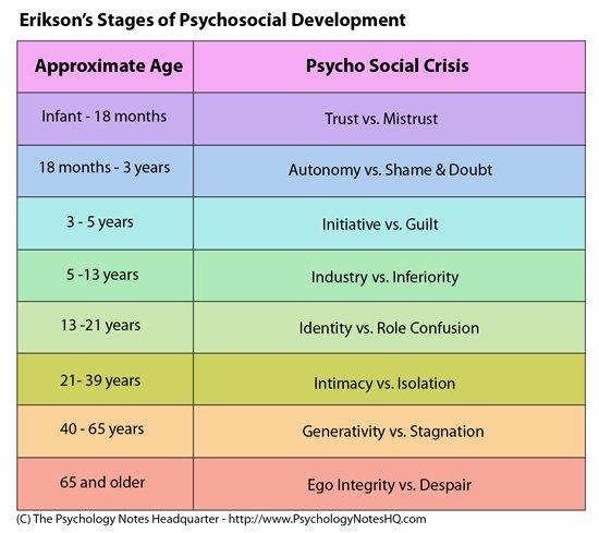 erik eriksons theory of psychological