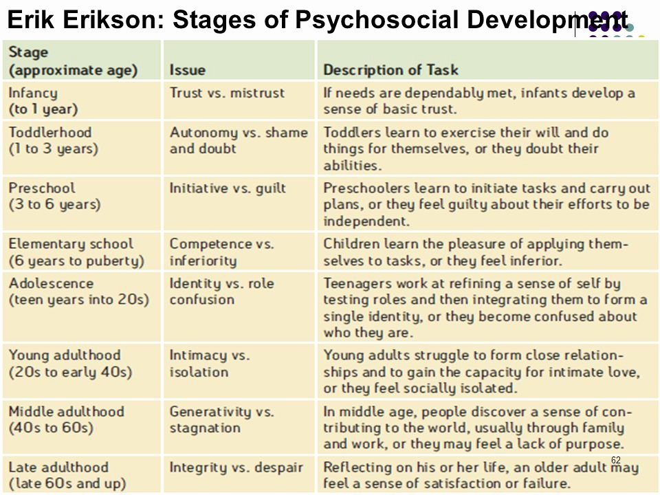 Erikson Stages Of Development Chart Pdf Inspirational Eriksons Psychosocial Crisis Stages Eight Stages Of Man