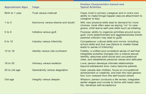 Erikson Stages Of Development Chart Pdf New Ssmithuor