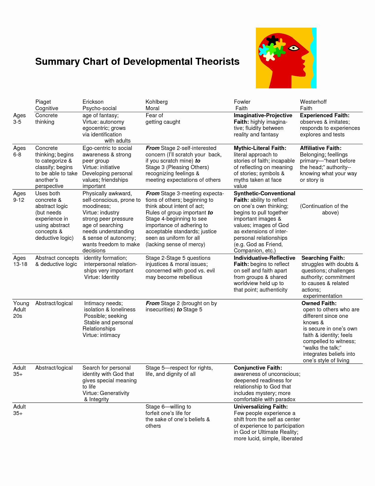 Erikson Stages Of Development Chart Pdf Unique Erikson and Pia Stages Of Development Chart Bing