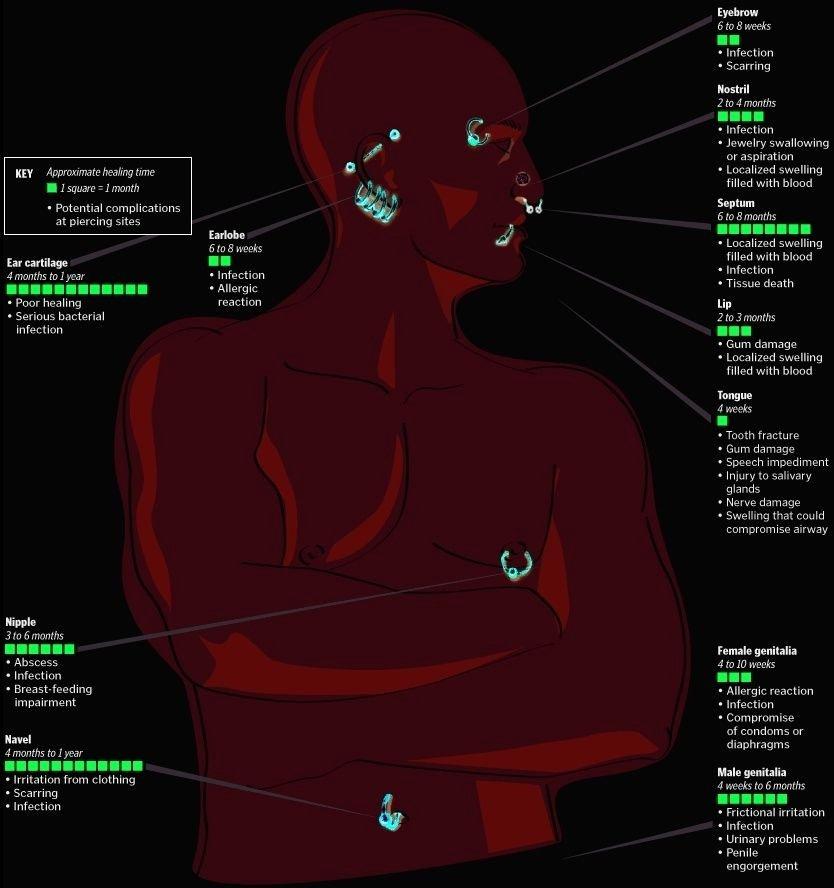 Facial Piercing Pain Chart Unique Body Piercing Healing Time Chart