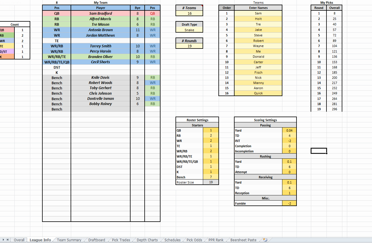 Fantasy Football Draft Template Unique Fantasy Football Draft Spreadsheet Template