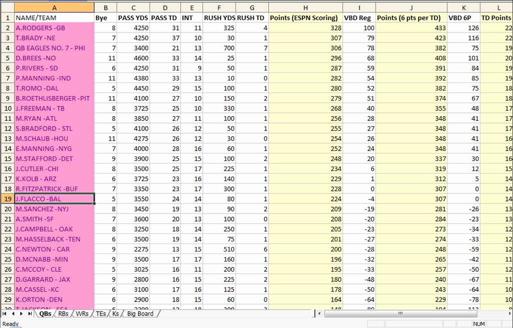 Fantasy Football Spreadsheet Template New Excel Spreadsheets Help 2011 Nfl Fantasy Football Spreadsheet