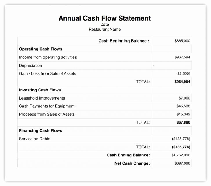 Financial Statement Letter Sample Beautiful Cover Sheet for Financial Statements