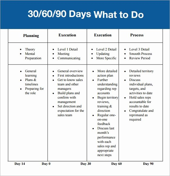 Free 30 60 90 Day Plan Template Excel New 30 60 90 Day Plan Template 7 Free Download for Pdf