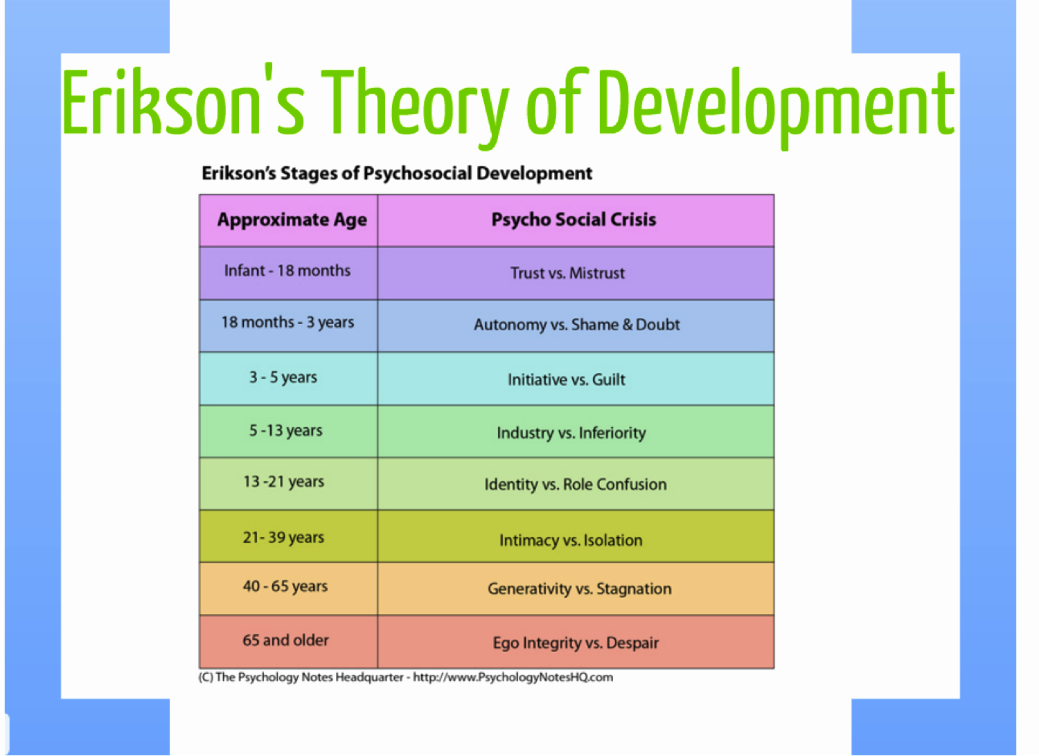 Growth and Development Chart Erikson Awesome Developmental Standards Project Erikson S theory Of