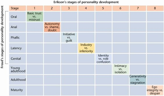 Growth and Development Chart Erikson Awesome Freud Stages Erik Erikson and Charts On Pinterest
