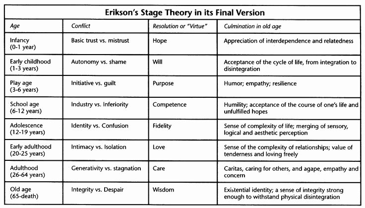 Growth and Development Chart Erikson Elegant Erik Erikson's 8 Stage Psychosocial theory