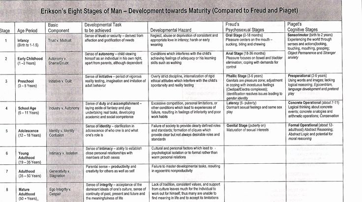 Growth and Development Chart Erikson Fresh Erikson Pared with Pia and Freud