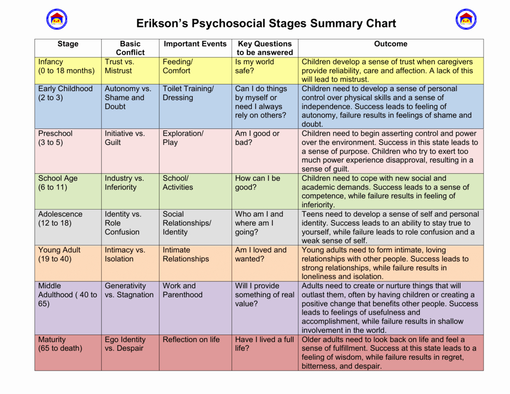 Growth and Development Chart Erikson Fresh Erikson S Psychosocial Stages Summary Chart