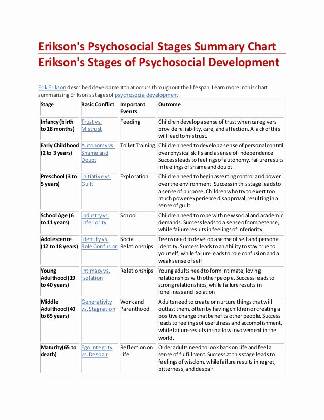 Growth and Development Chart Erikson Lovely Erickson S Psychosocial Devt