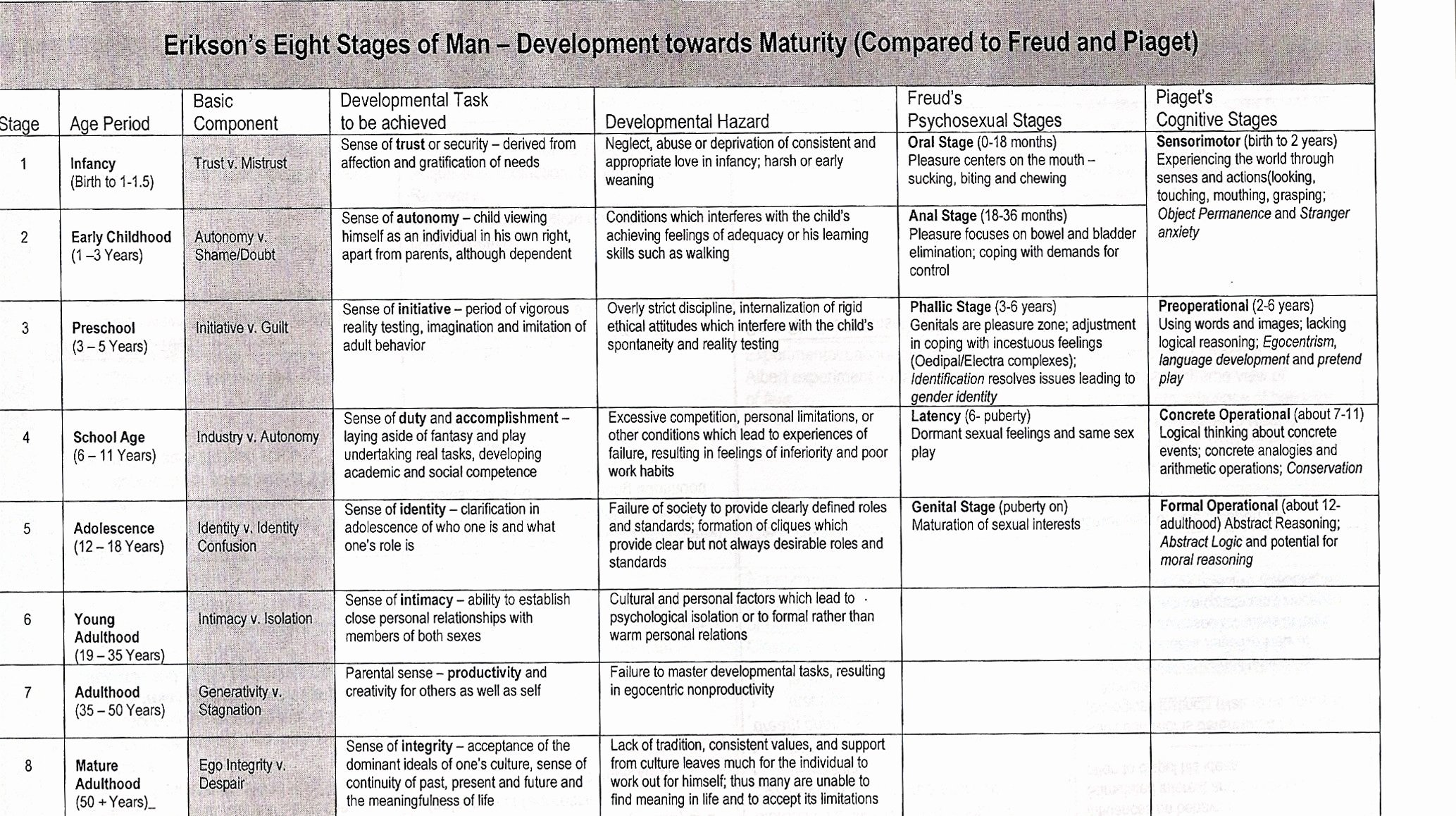 Growth and Development Chart Erikson New Erikson Pared with Pia and Freud