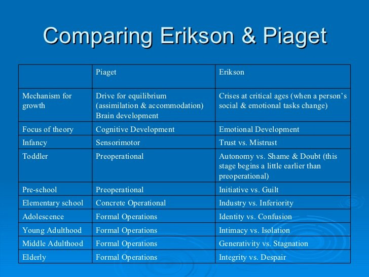 Growth and Development Chart Erikson Unique Erikson