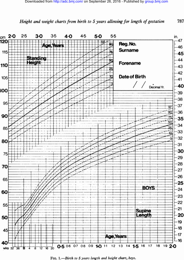 Height and Weight Chart 2016 Awesome Download Pediatric Height and Weight Chart for Baby for