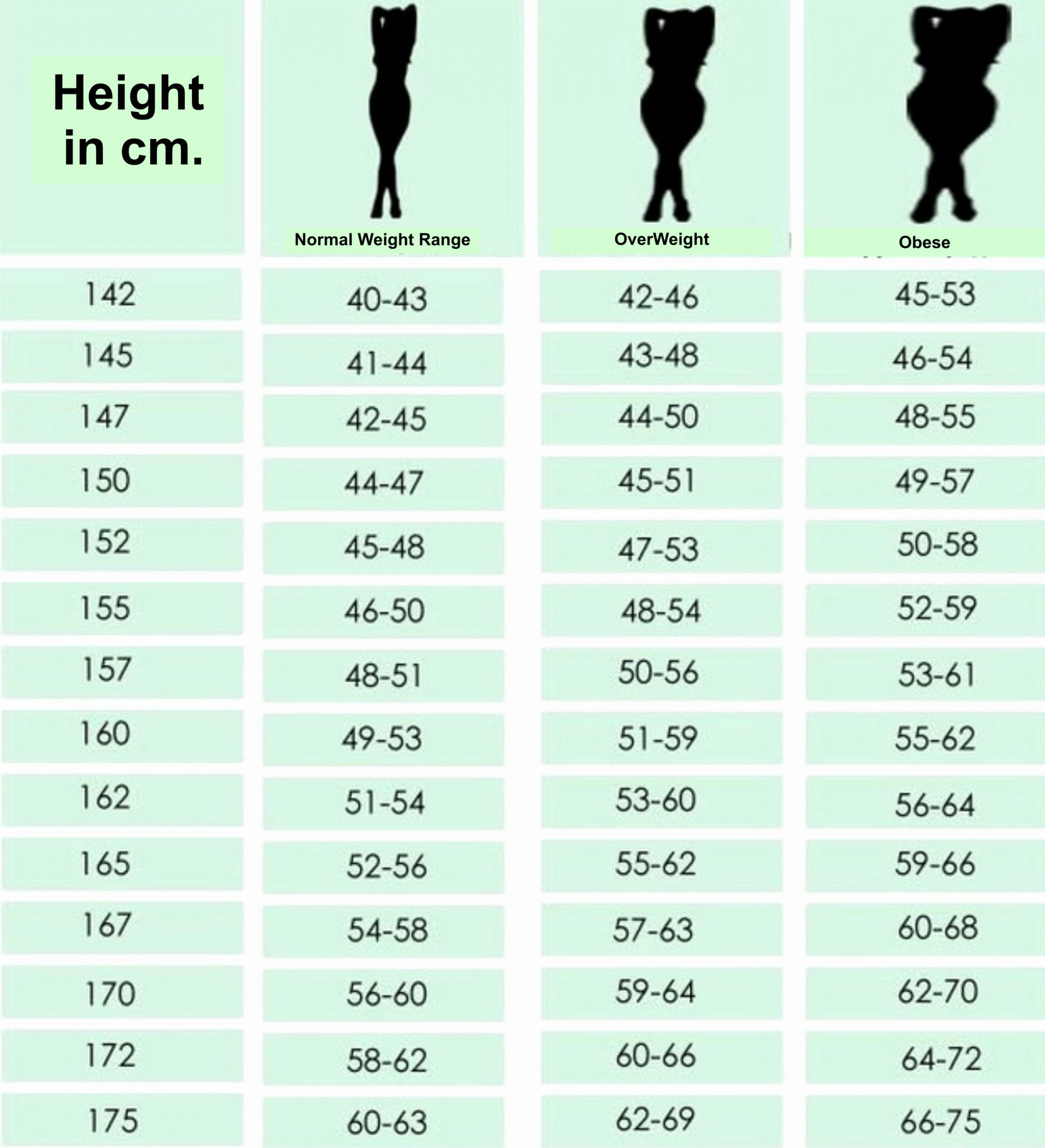Height and Weight Chart 2016 Elegant Chart for Women According to Height What is Your Ideal