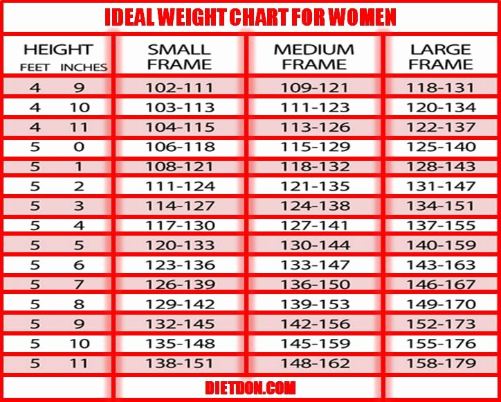 Height and Weight Chart 2016 Fresh Ideal Weight for Older Women to Pin On Pinterest