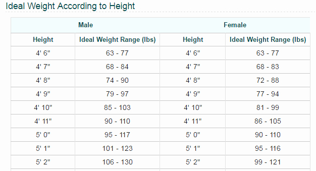 Height and Weight Chart 2016 Luxury Check the Ideal Weight You Should Have According to Your