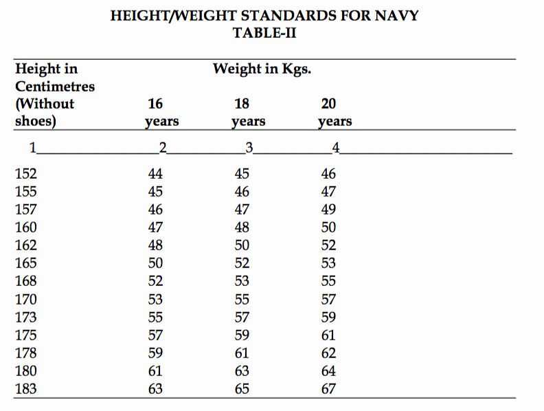 Height and Weight Chart 2016 Luxury Height Weight Requirement for Nda 2 2017 Entry