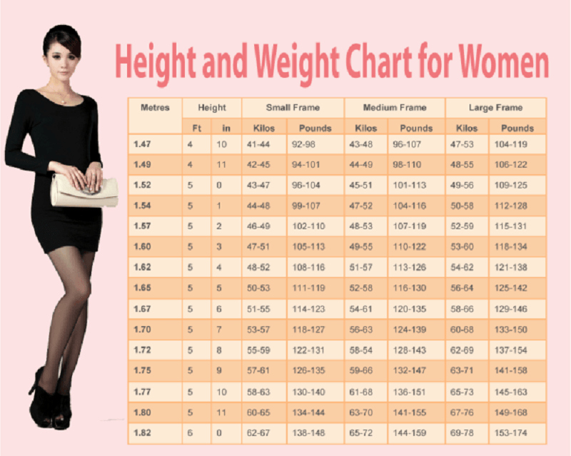 Height and Weight Chart 2016 Luxury Weight Chart for Women Human N Health