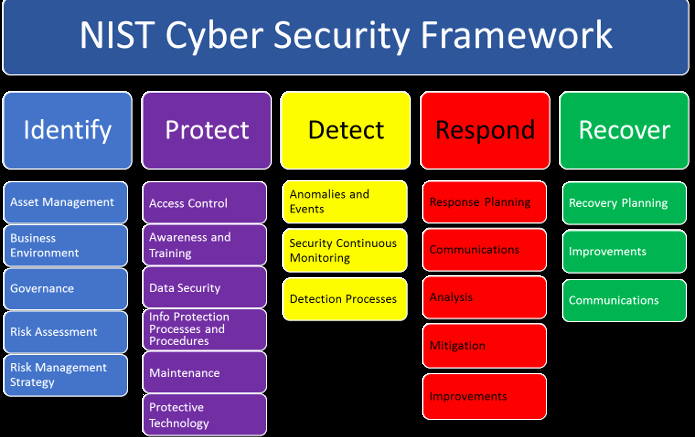 Incident Response Plan Template Sans Best Of Cyber Security Framework – Tieu Luu – Medium