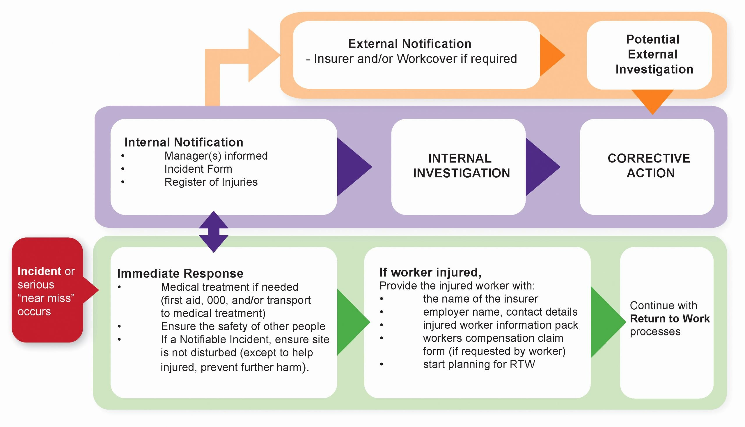 Incident Response Plan Template Sans Luxury Incident Response Flow Chart