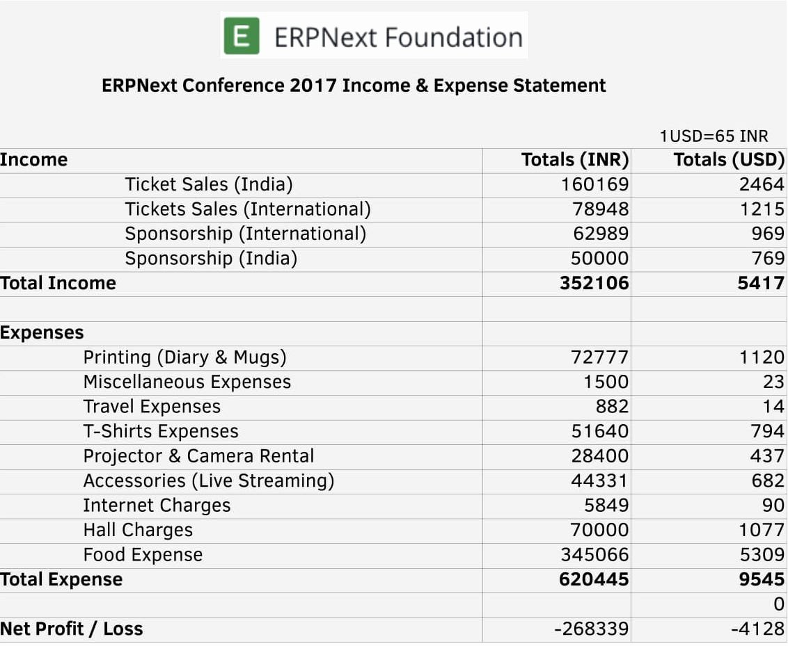 Income and Expense form Awesome Erpnext Conference 2017 In E and Expense Statement