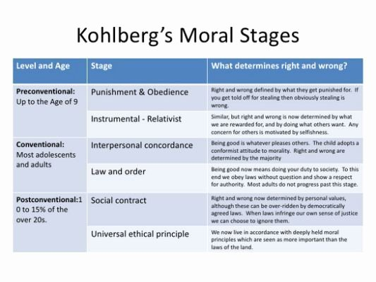 Jean Piaget's Stages Of Cognitive Development Chart Awesome Lawrence Kohlberg Moral Development