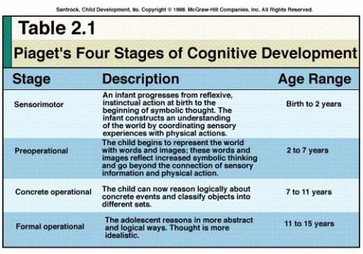 Jean Piaget's Stages Of Cognitive Development Chart Beautiful Early Childhood Development Pia Childhood Development