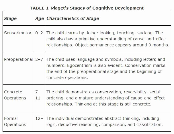 Jean Piaget's Stages Of Cognitive Development Chart Fresh Pia S Model Of Cognitive Development