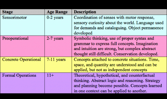 Jean Piaget's Stages Of Cognitive Development Chart Inspirational Reflections On Teaching Blog Archive Reflections On