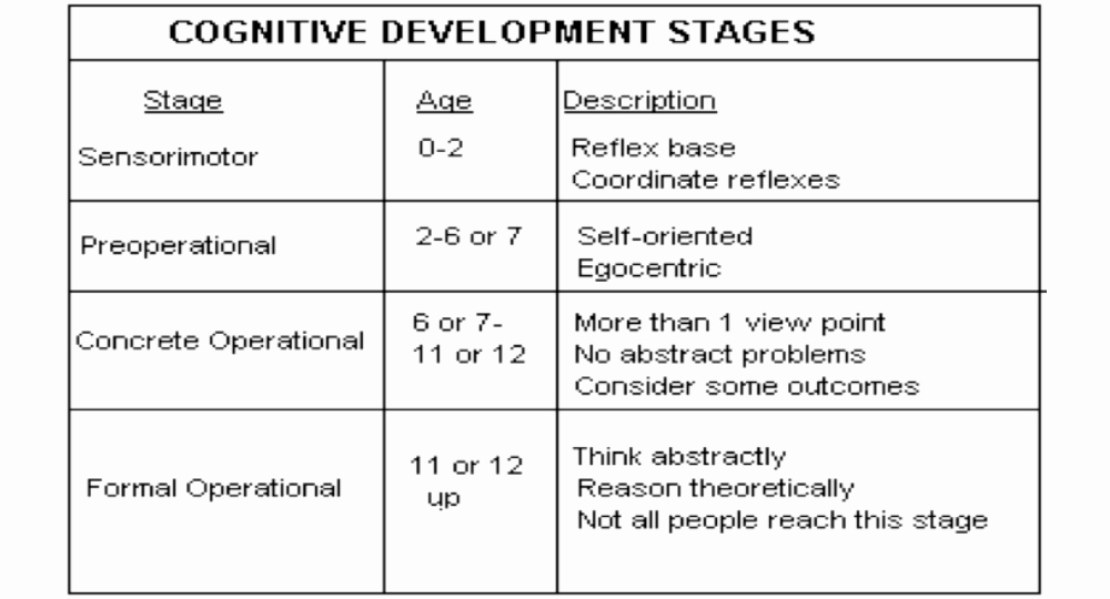 Jean Piaget's Stages Of Cognitive Development Chart Inspirational theories