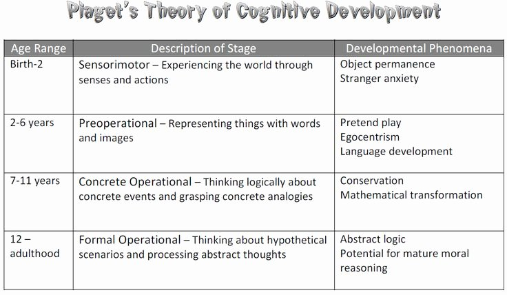 Jean Piaget's Stages Of Cognitive Development Chart Lovely Pia Stages Of Development